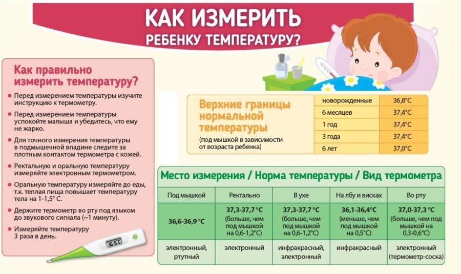 Что делать при высокой температуре тела у грудничка и новорожденного