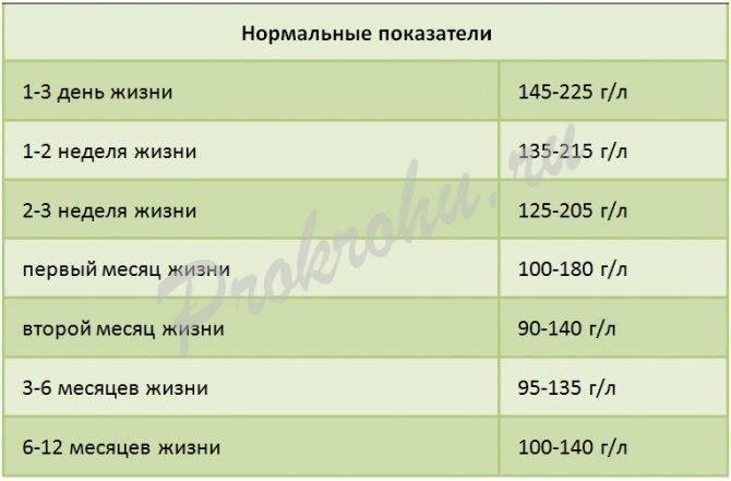 Низкий гемоглобин у грудничка — норма у новорожденных и отклонения (таблица) - wikidochelp.ru