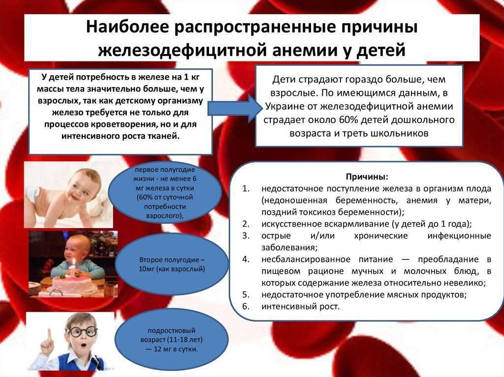Какие признаки указывают на анемию у детей и как лечить этот железодефицитный синдром