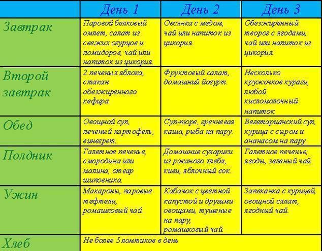 Диета при лямблиозе: схема питания при лечении