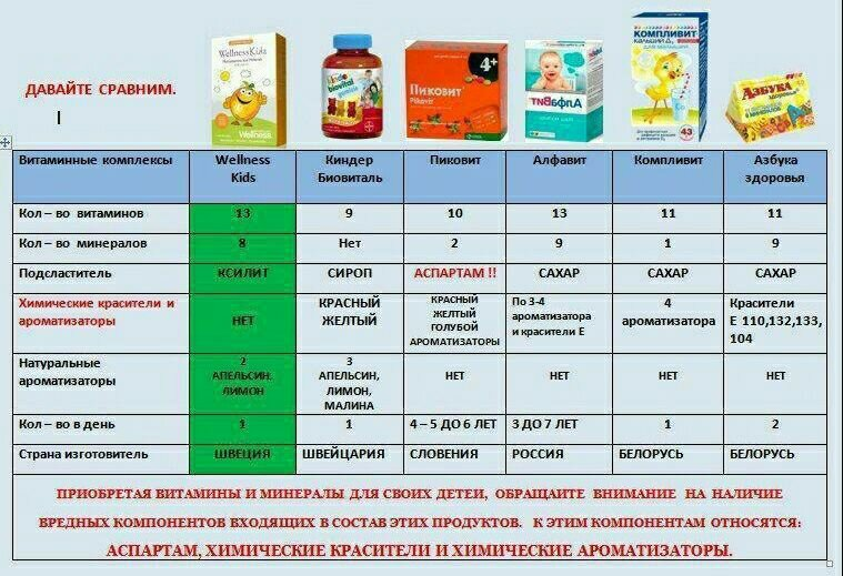 Витамины для детей с 1 года: какие витаминные комплексы лучше выбрать, комаровский