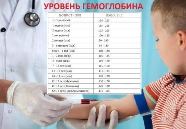 Гемоглобин норма у детей по возрасту таблица