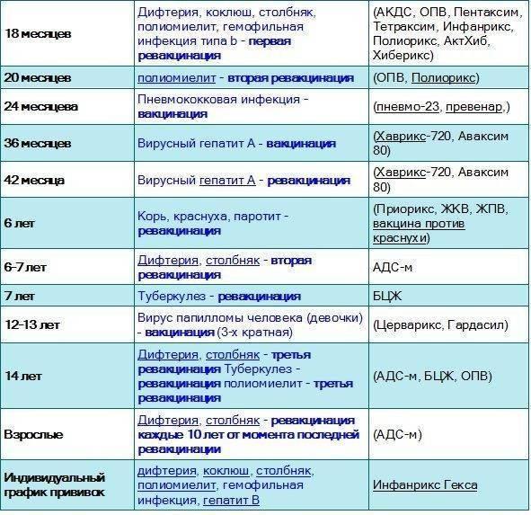 Последствия у взрослых после прививки от столбняка