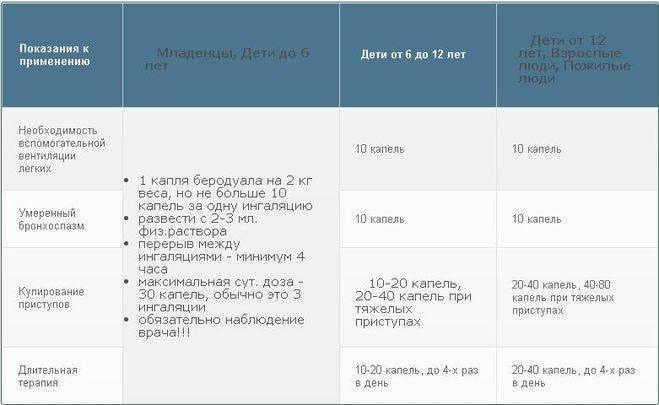 Беродуал: инструкция по применению, цена, отзывы, аналоги, беродуал для детей и взрослых