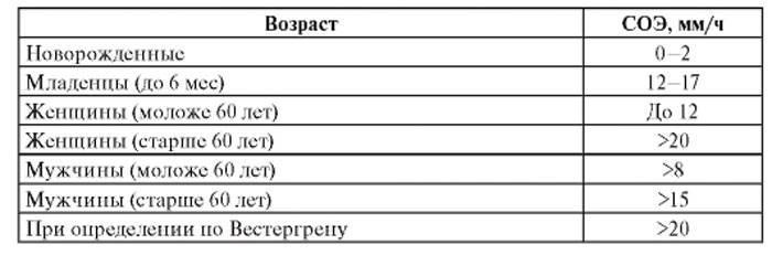Норма соэ в крови у детей: повышенное соэ, что делать при высоком соэ, анализ, до года, 2, 3 года