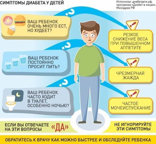 Сахарный диабет 1 типа у детей: причины и симптомы. лечение сахарного диабета первого типа.