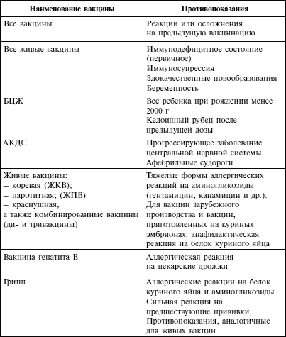 Показания и противопоказания к вакцинации