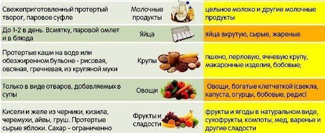 Диета при поносе у ребенка: питание при диарее у детей и какие продукты давать при рвоте, а также что можно кушать из меню и запрещенная еда