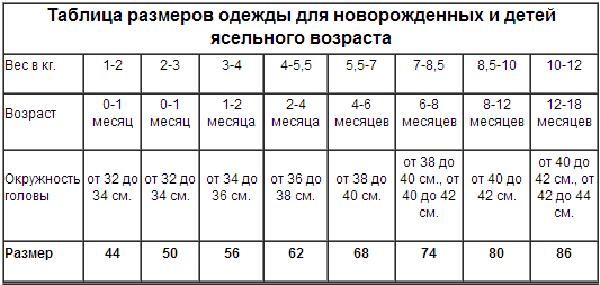 Размер одежды для новорожденных по месяцам | таблица россия | всё о тканях