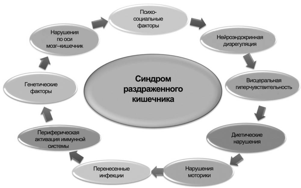 Синдром раздраженного кишечника лечение препараты у детей