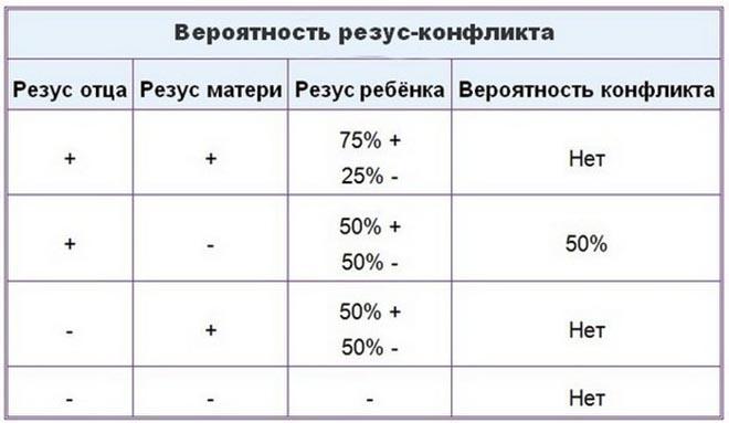 Положительный резус фактор у женщины и положительный у мужчины |  женское здоровье | формула здоровья
