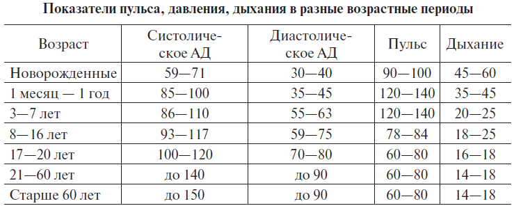 Чдд у детей: норма по возрастам, у ребенка 3 лет, 2 года, 1 год, 5, 6, 10 лет, у новорожденных детей | spravki1.ru