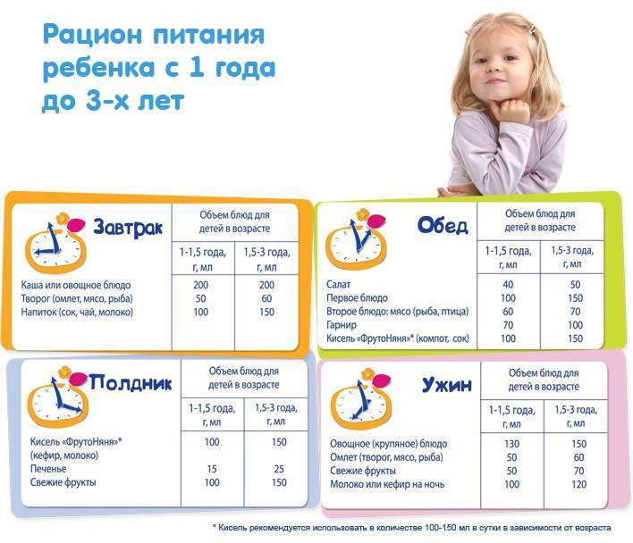 Недельное меню ребенка в 1 год