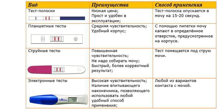Как определить беременность с помощью йода, соды, без теста, бумагой, мочой до задержки на ранних сроках. симптомы