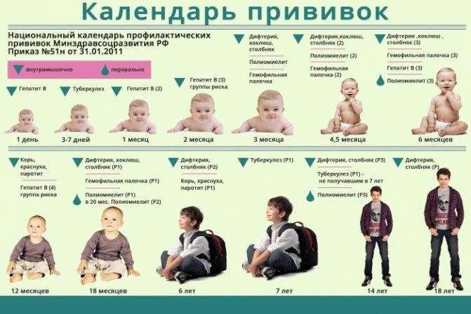 Полиомиелит прививка капли осложнения у детей