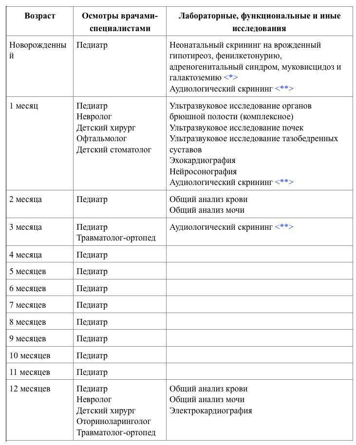 Каких врачей нужно пройти ребенку в 3, 6 и 9 месяцев: список плановых обследований и анализов - врач 24/7