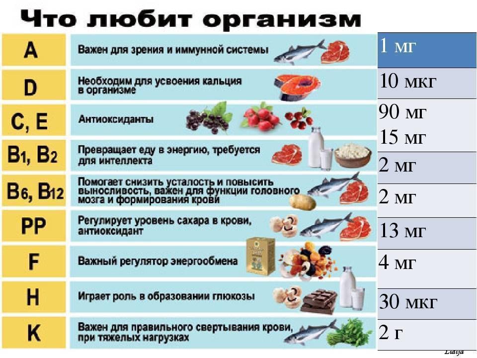 Какие витамины принимать мужчинам