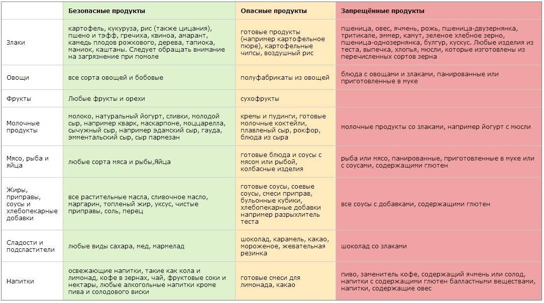 Что можно есть после аппендицита: список продуктов