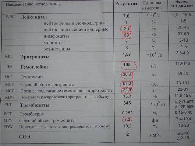 Что значат анализы крови у детей: таблица. показатели анализа крови у детей
