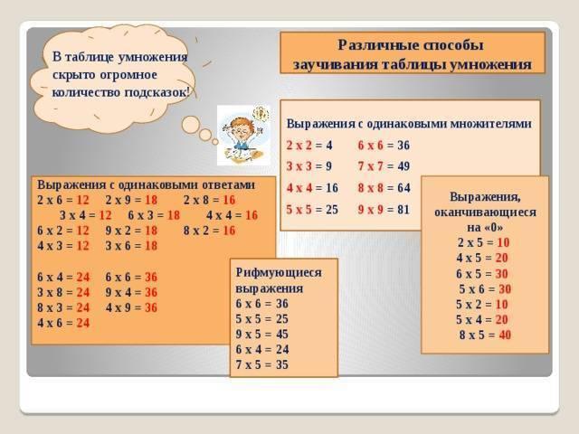 Как учить таблицу умножения: 3 игры и 5 секретов