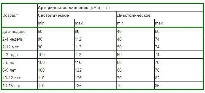 ✅ артериальное давление дети норма по возрастам таблица - денталюкс.su