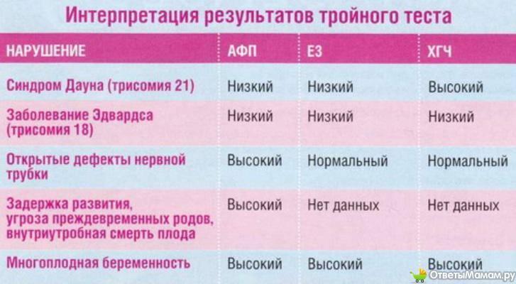 Особенности применения лекарственных средств во время беременности. витамины и лекарственные препараты для беременных