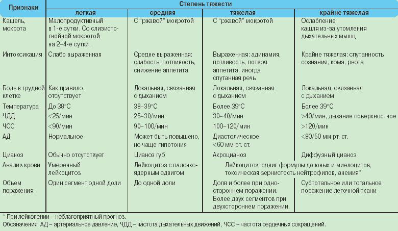 Воспаление легких - симптомы у детей и первые признаки