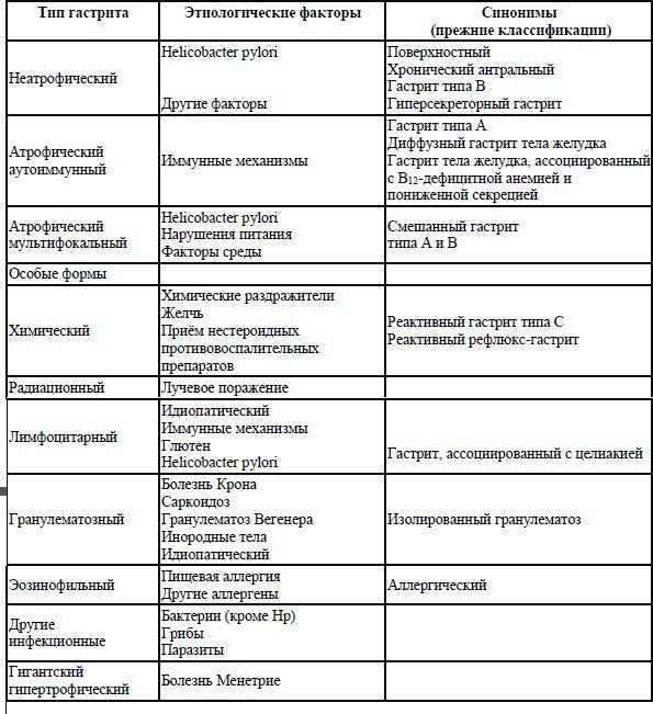 Гастродуоденит у детей: лечение, симптомы и признаки болезни