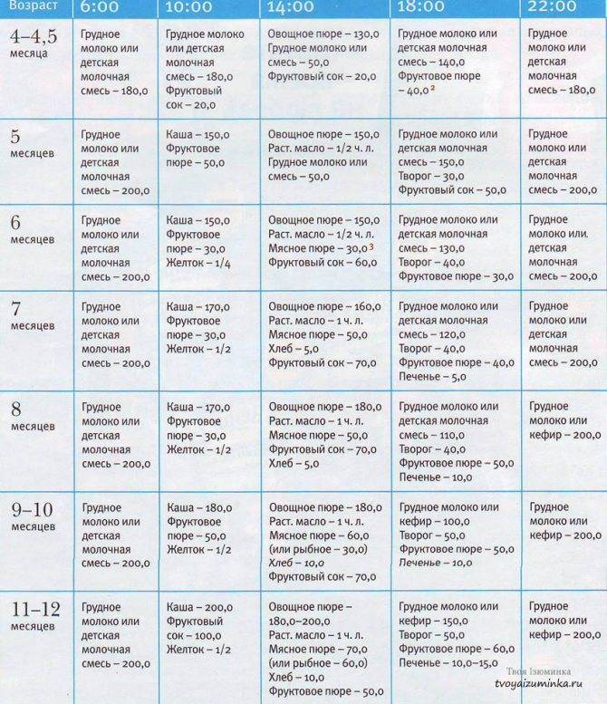Таблица по комаровскому - меню кормящей мамы по месяцам (25 фото), диета при ацетоне у детей