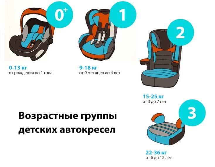 Правила перевозки детей в автомобиле по пдд в 2019 году