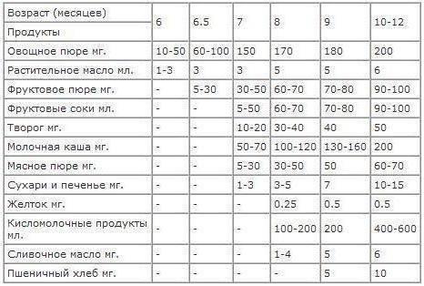 Таблица прикорма детей до года по месяцам