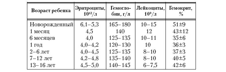 Гемоглобин у новорожденных норма таблица