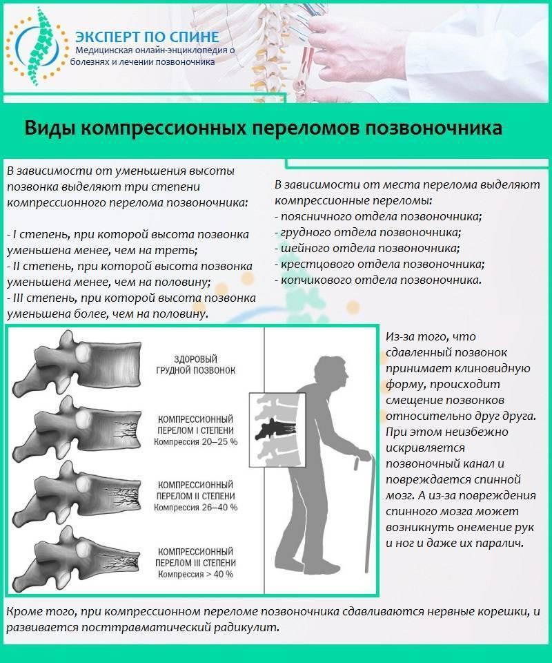 Компрессионный перелом позвоночника у детей: лечение и реабилитация, симптомы и последствия, при переломе грудного отдела
