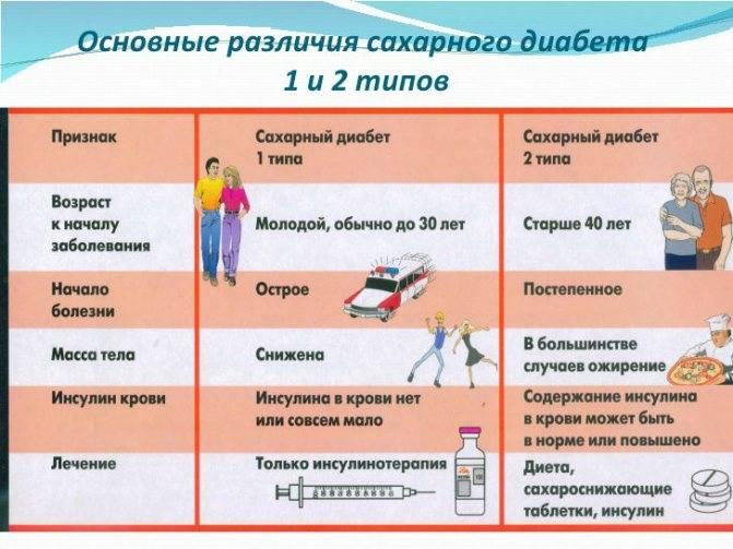7 основных признаков сахарного диабета 1 типа у детей