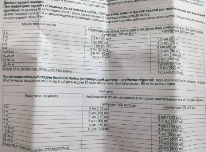 Цефалексин суспензия 250 мг: инструкция по применению для детей антибиотика в виде сиропа | препараты | vpolozhenii.com