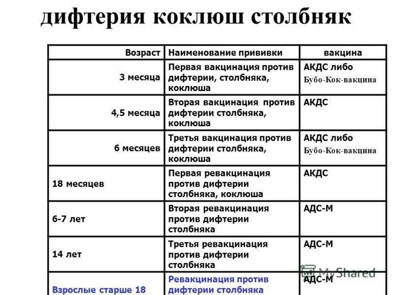 Все о прививке акдс детям – на бэби.ру!