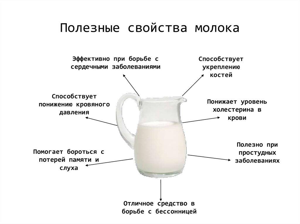 Свойства переднего и заднего грудного молока