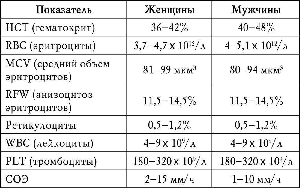 Таблица норм соэ у детей по возрасту, причины повышенных и пониженных показателей в крови: расшифровка результатов