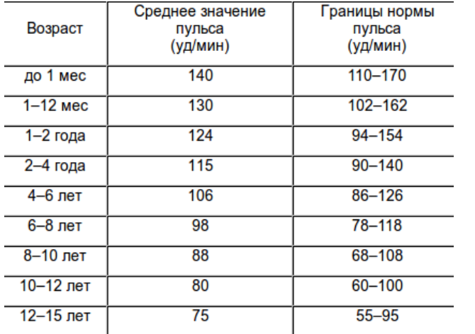 Норма давления у детей по возрастам: таблица