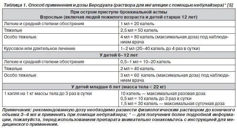 Беродуал для ингаляций, ингаляции с беродуалом инструкция по применению.