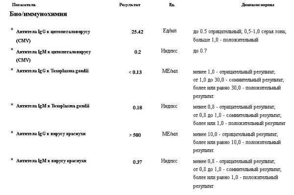 Анализ на краснуху при беременности, ответы врачей, консультация