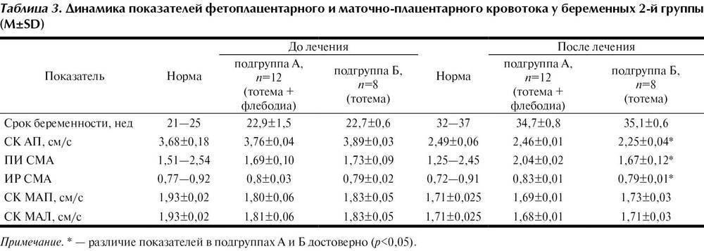 Нарушение маточно-плацентарного кровотока 1а и 1б степеней