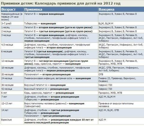Когда, как и сколько раз делают прививку пентаксим: график вакцинации и сроки ревакцинации