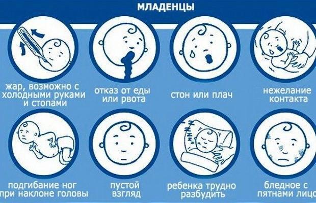 Вирусный менингит: симптомы у детей и взрослых