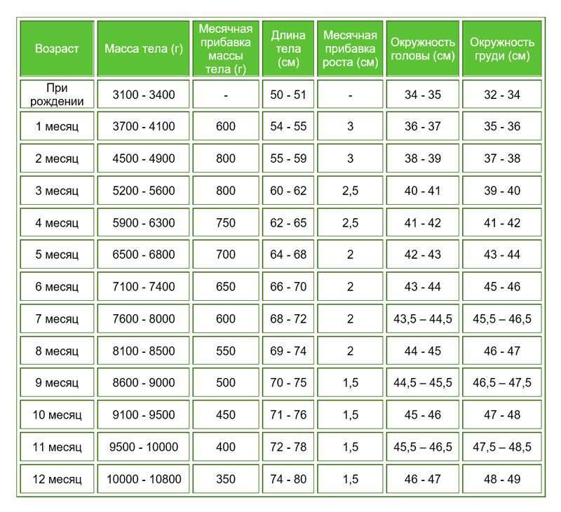 Калькулятор роста и веса ребенка: рассчитать онлайн до года и после года