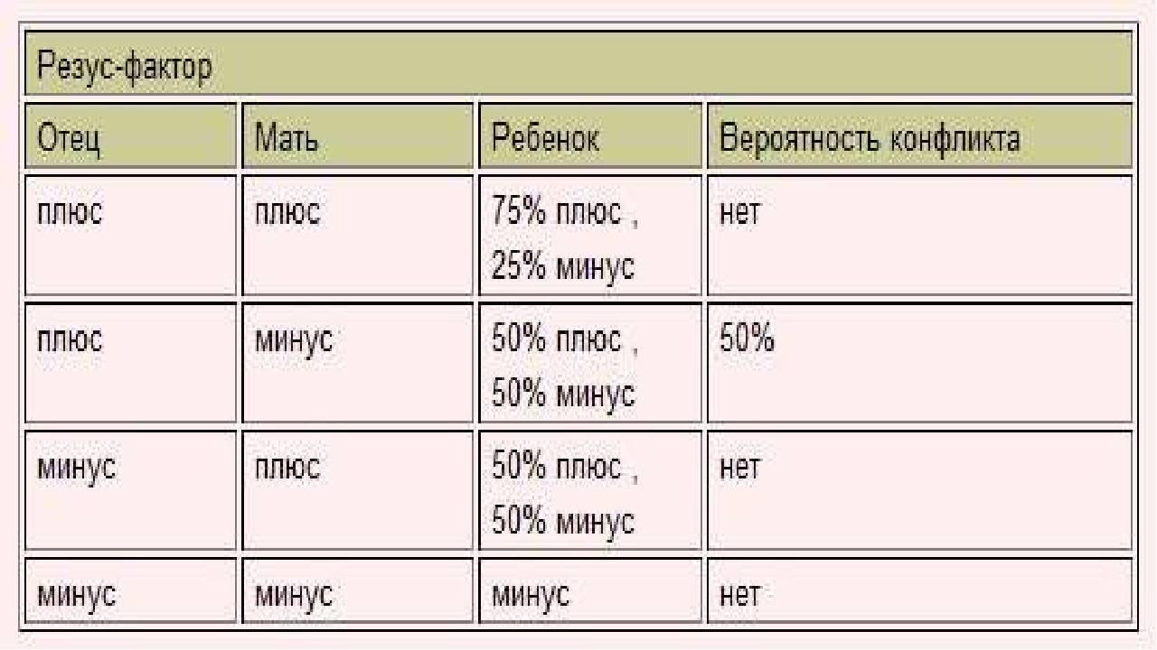 Как влияет резус-фактор при планировании ребенка | plan-baby.ru