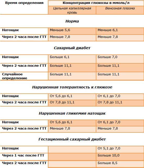 Норма сахара в крови у беременных, причины повышенного или низкого, симптомы и лечение