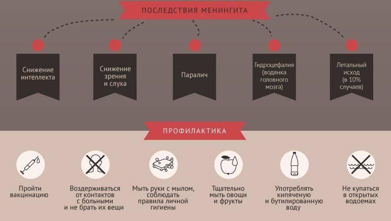 Симптомы менингита у детей, лечение (35 фото): признаки менингококковой инфекции, инкубационный период вирусной формы, последствия