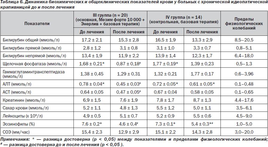 Норма щелочной фосфатазы в крови у детей