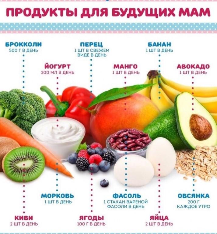 Питание во время беременности: правильное по неделям в 1, 2, 3 триместр, чтобы не набрать лишний вес. таблица